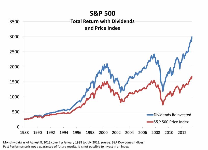 котировки индекса s&p500 с дивидендами и без