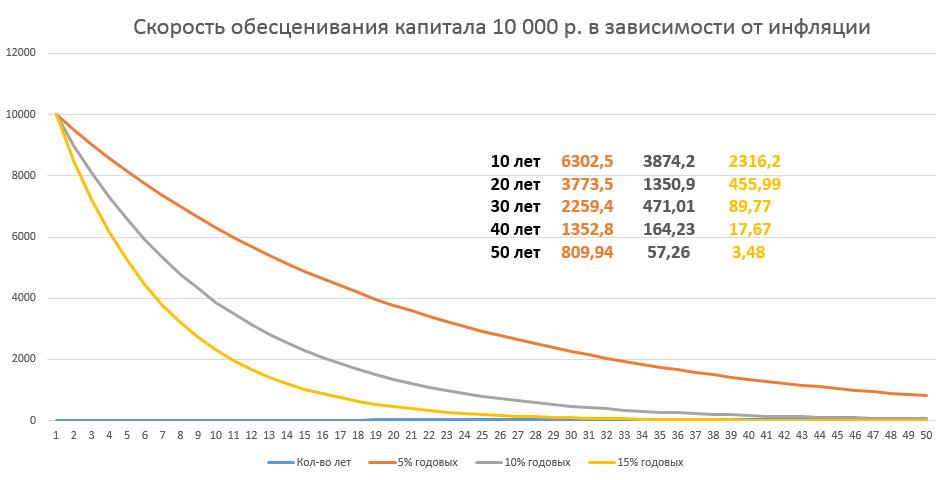влияние инфляции на капитал