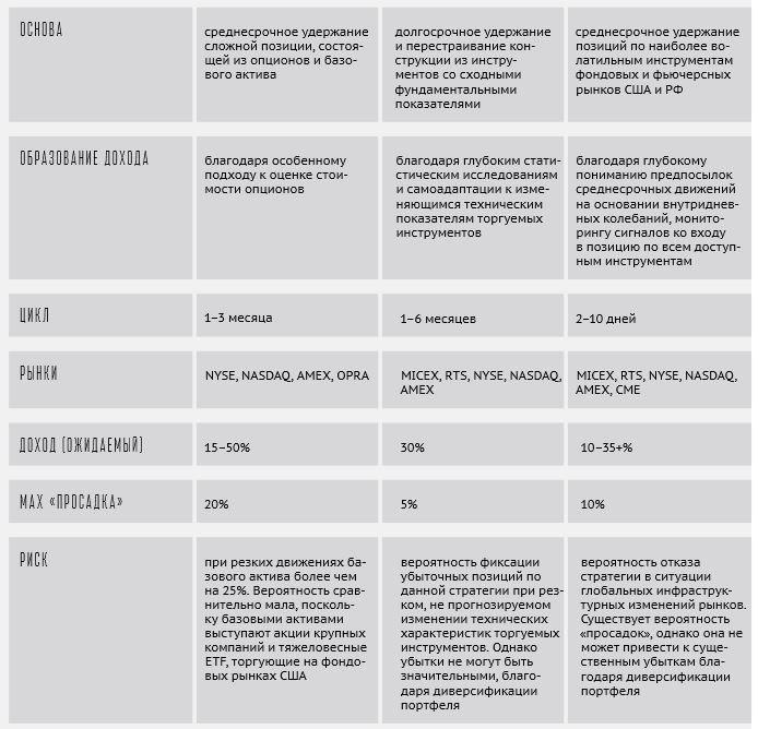 описание стратегий фонда Kvadrat SPC (юнайтед трейдерс)