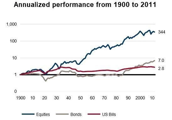 мировые акции и облигации