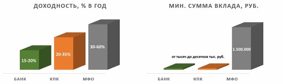 сравнение банков, кредитных кооперативов и МФО