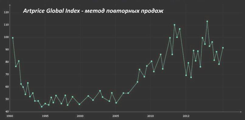 глобальный индекс искусства