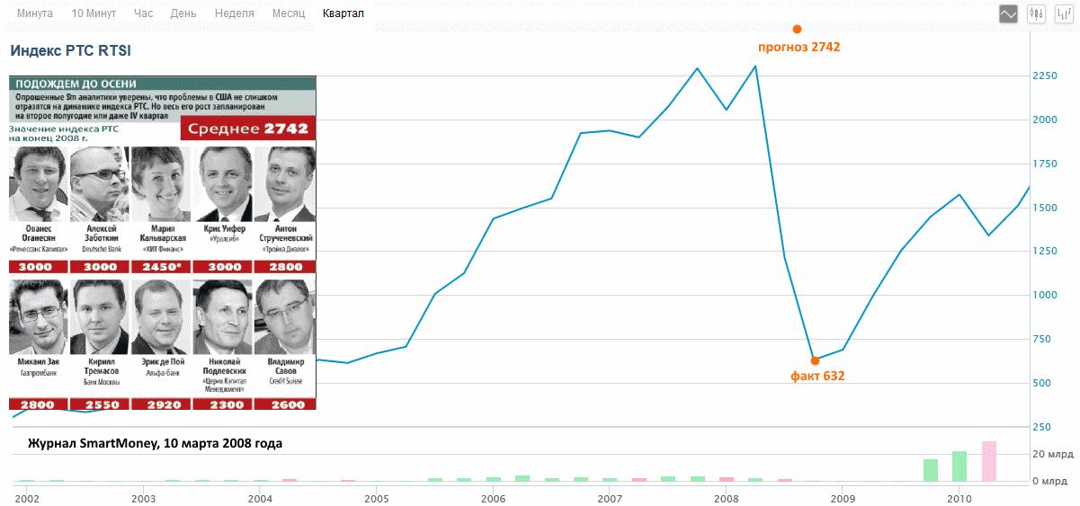 прогнозы биржевых аналитиков