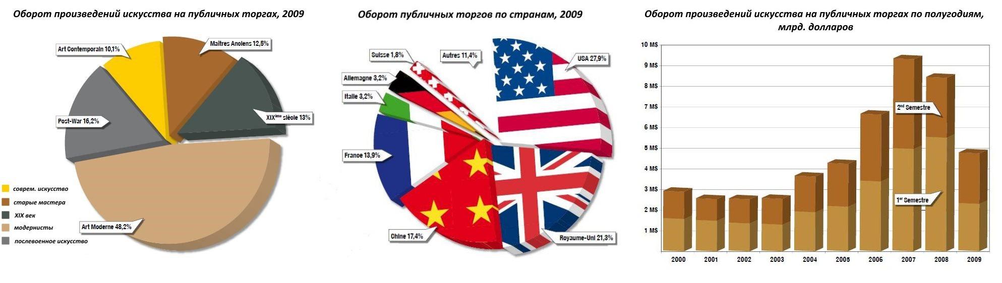 мировой рынок искусства