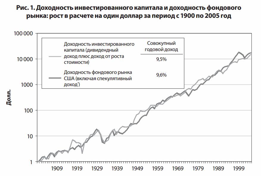 доходность бизнеса и фондового рынка США