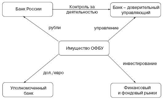 ОФБУ схема работы