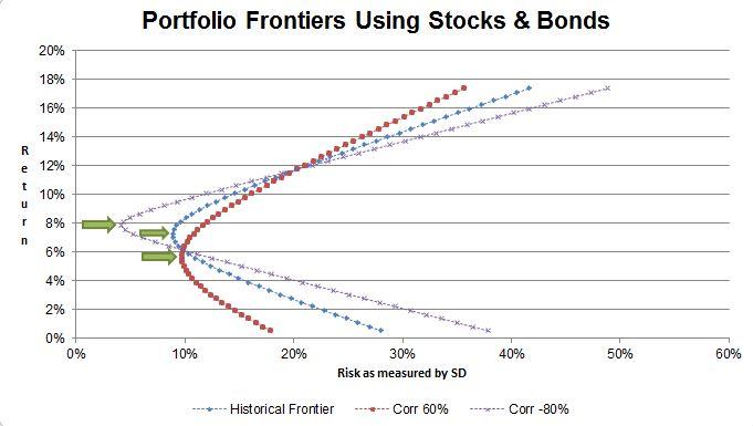 корреляция акций и облигаций