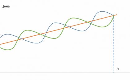 Корреляция и диверсификация активов