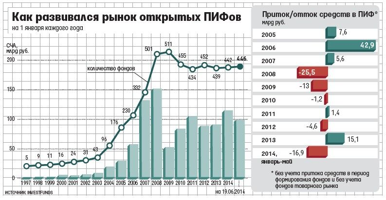 развитие ПИФов в России