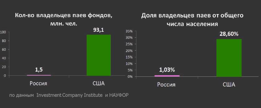 владельцы паевых фондов в России и США