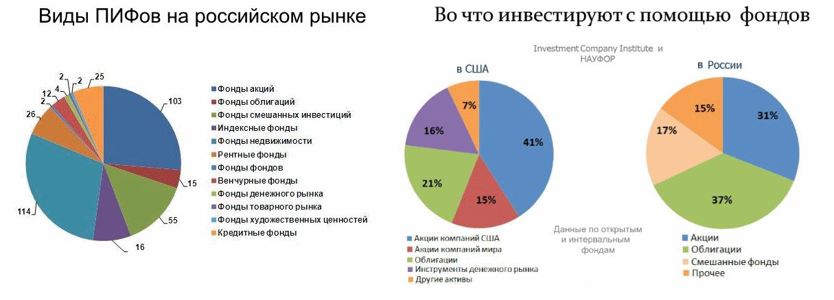 Виды ПИФов и куда инвестируют россияне