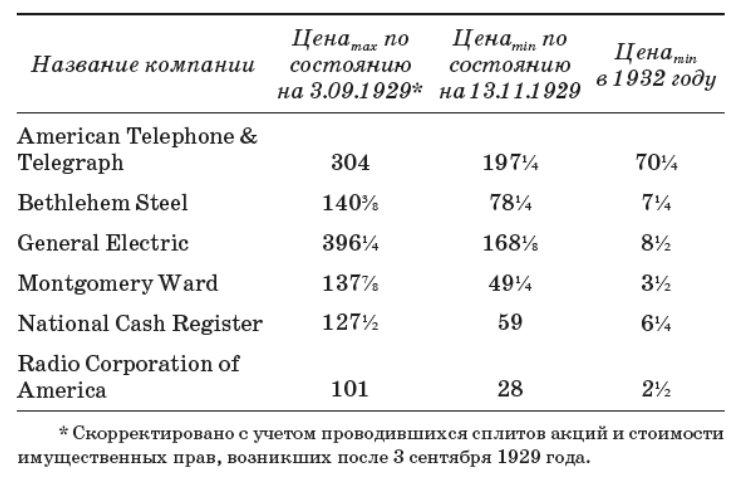 Падение акций США в 1929-1932 г.