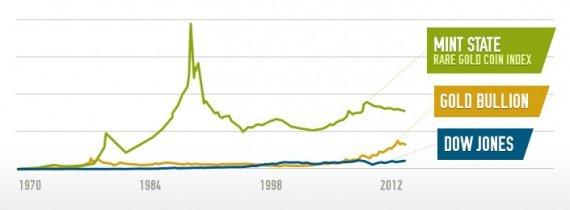 индекс 3000 монет в сравнении с фондовым рынком