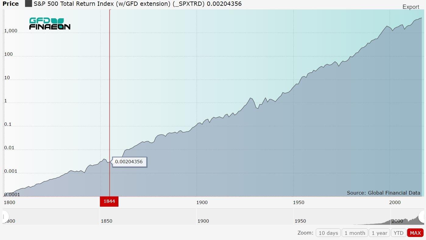 фондовый рынок США с 1800 года