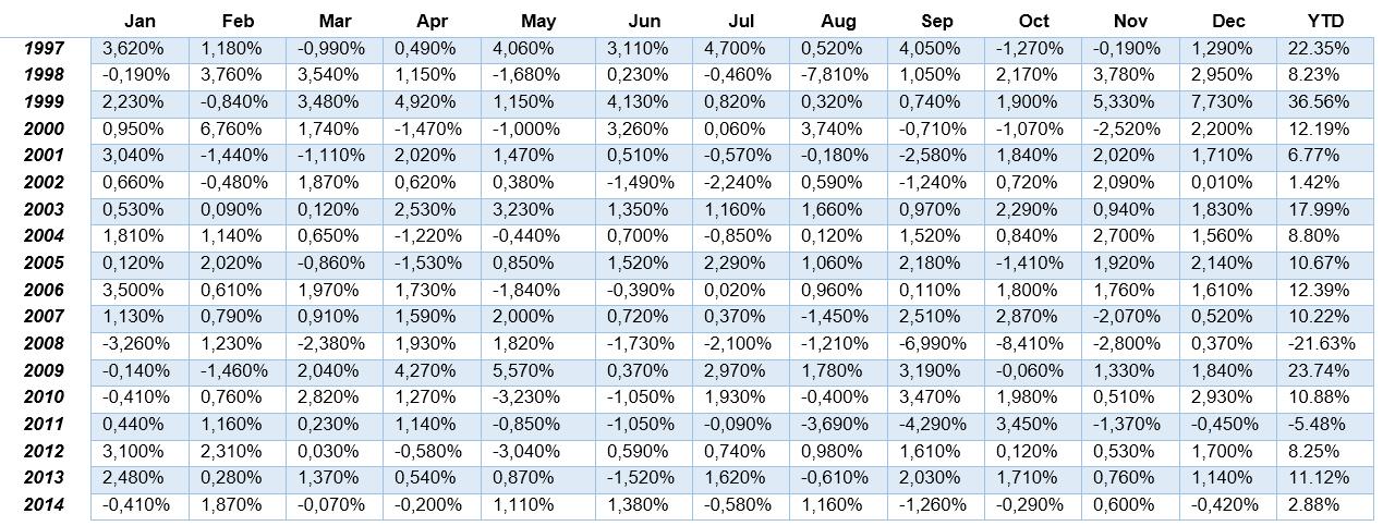 доходность хедж фондов