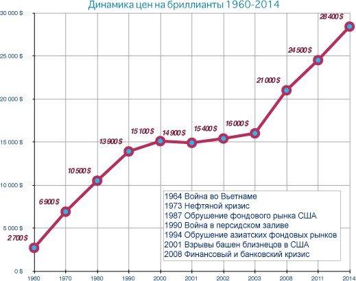 рост цен алмазов с 1960 года