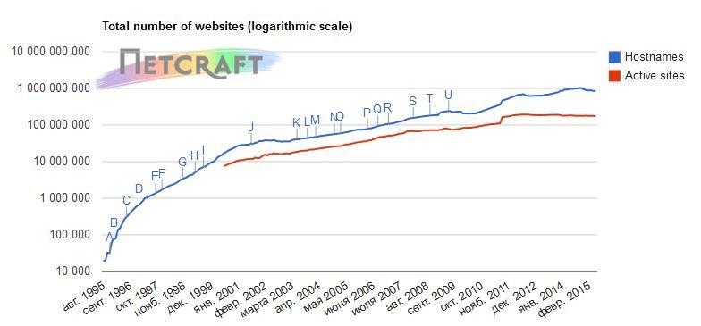 рост числа доменов в мире