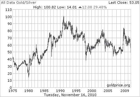 отношение цены золота к серебру