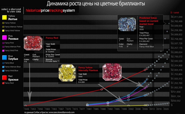 цветные алмазы
