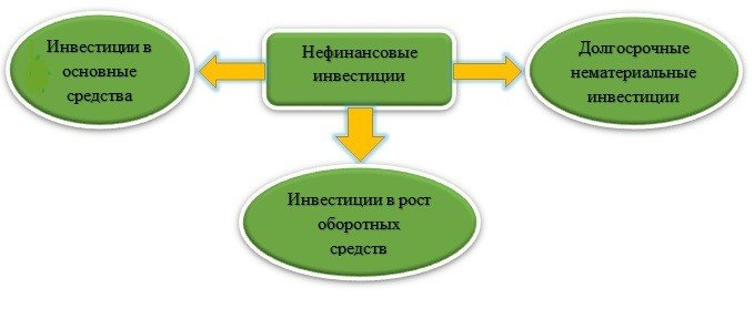 структура нефинансовых инвестиций