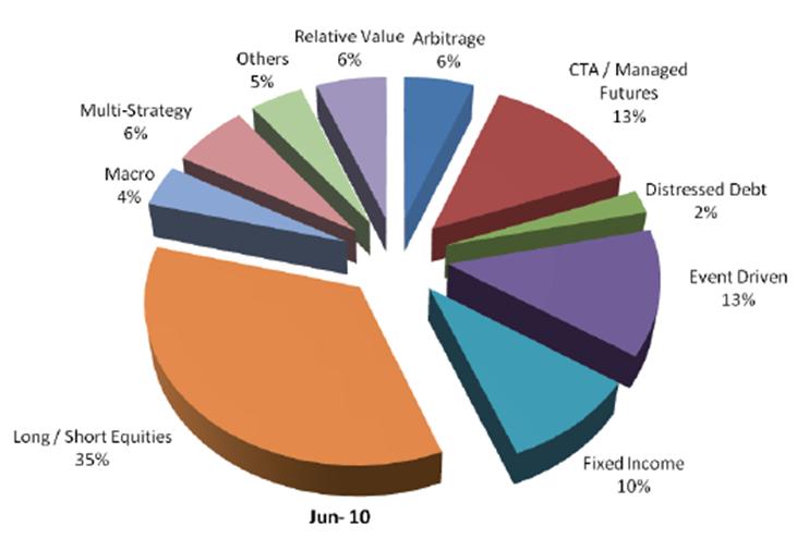 стратегии, используемые в хедж-фондах