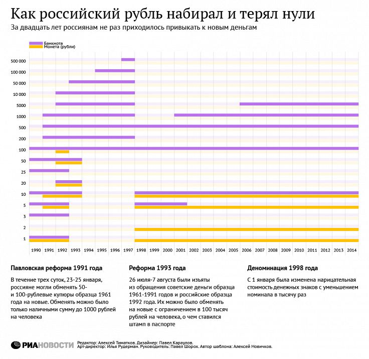 инфляция рубля