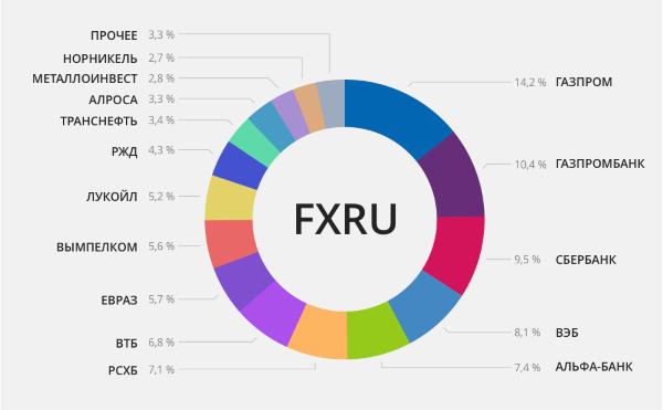 FXRU и еврооблигации
