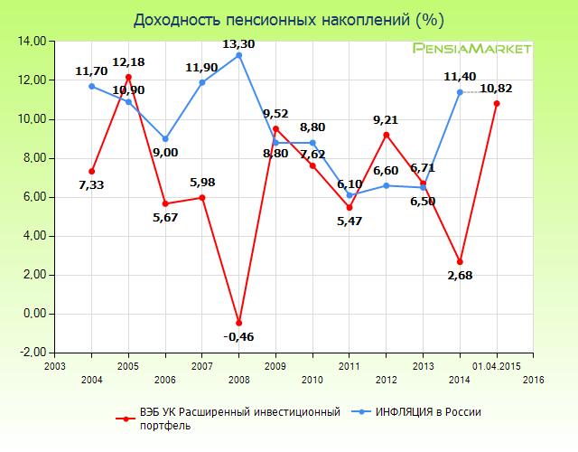 Результаты ВЭБ по сравнению с инфляцией