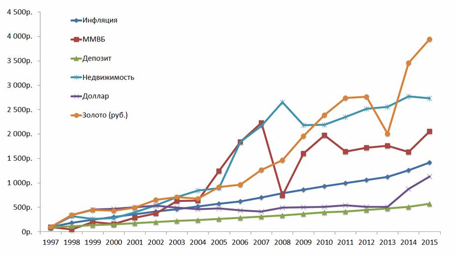 доходность российских активов за 20 лет