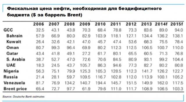 цена на нефть для бездефицитного бюджета