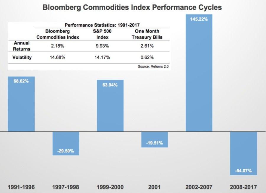 индекс товарных активов