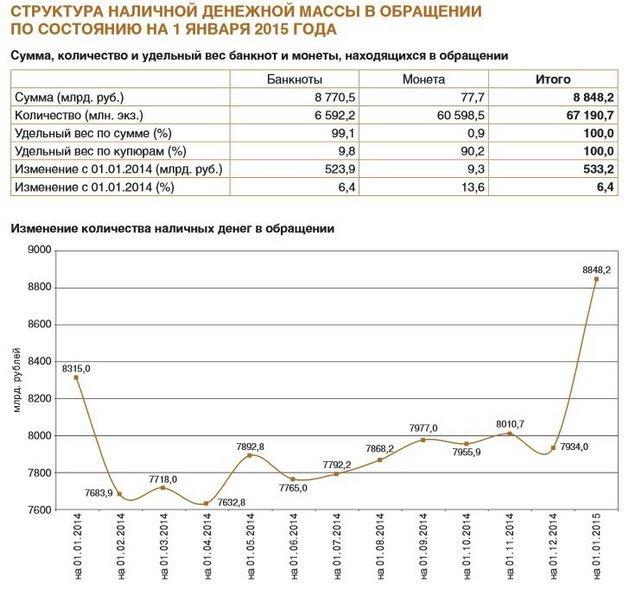 обращение денежной массы в России