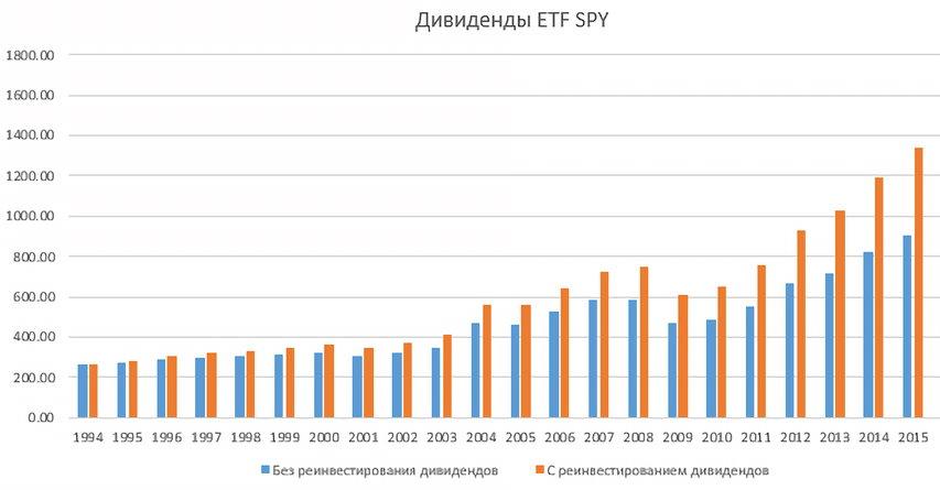 Дивиденды биржевого фонда SPY