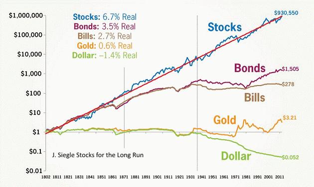 dohodnost-aktsij-zolota-obligatsij-dollara