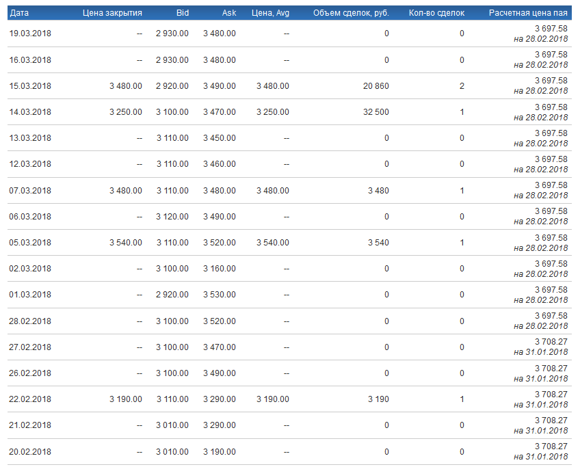Сделки с ПИФами на бирже