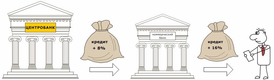 график 3 форекс зарубежные банки