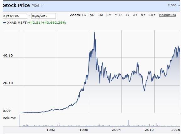 стоимость акций микрософт