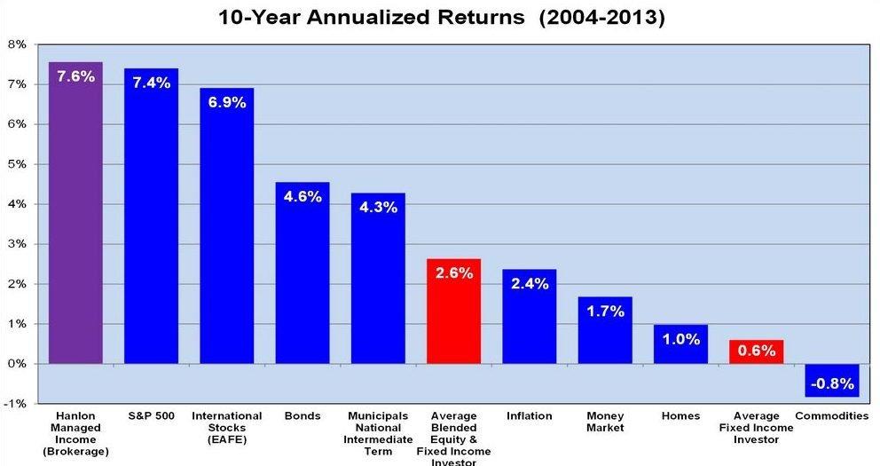 средняя доходность инвестора
