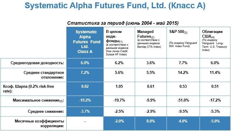 Systematic Alpha Futures Fund доходность за 10 лет