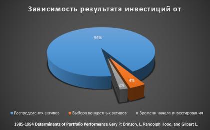 О соотношении акций и облигаций