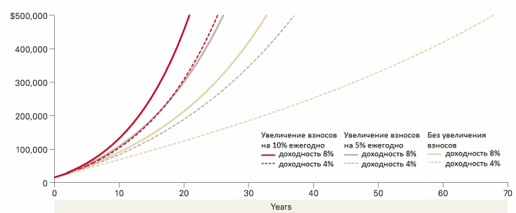 Влияние доходности и величины пополнения портфеля на его результаты