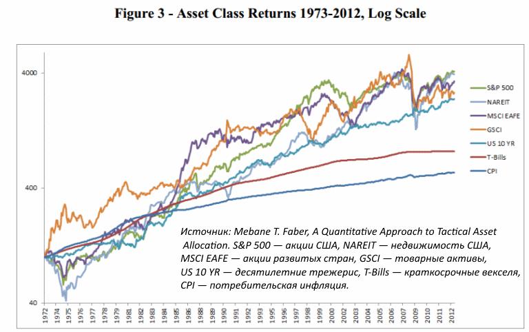 Доходность различных классов активов 1973-2012