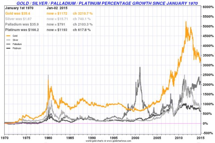 золото, серебро, палладий и платина с 1970 года