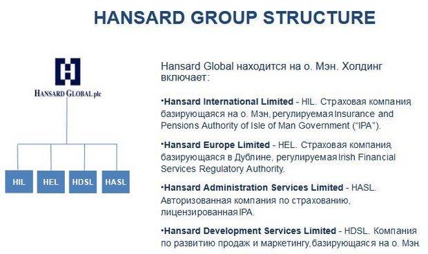 структура компании hansard