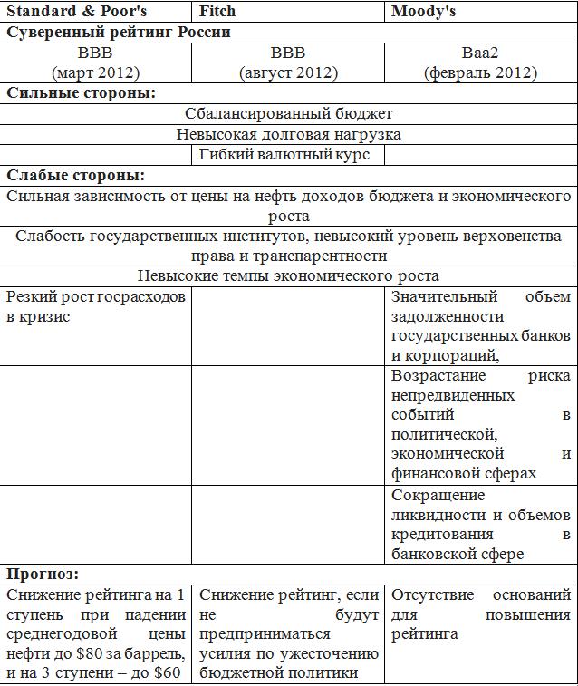 мировые рейтинги России