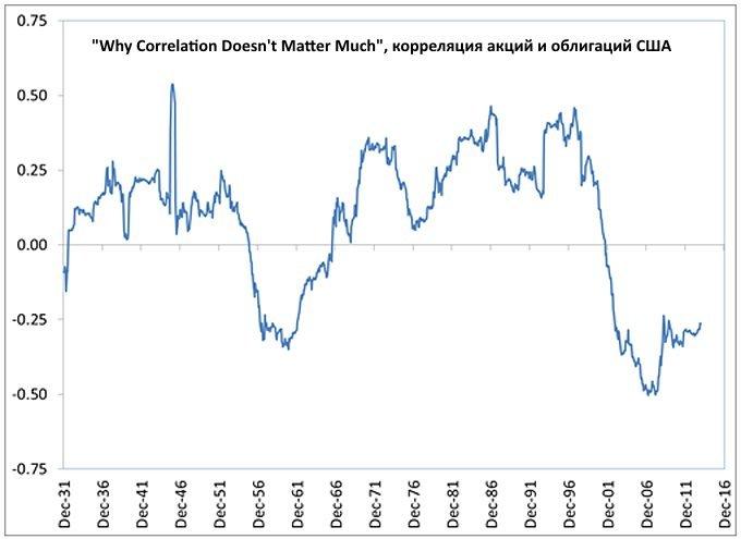 Корреляция акций и облигаций США во времени