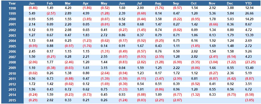 HFRX Global Hedge Fund Index