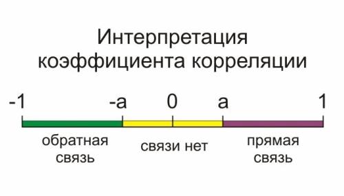 что такое корреляция