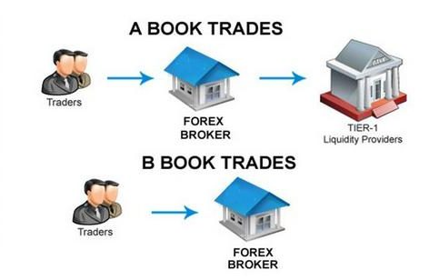 B-book и его свойства