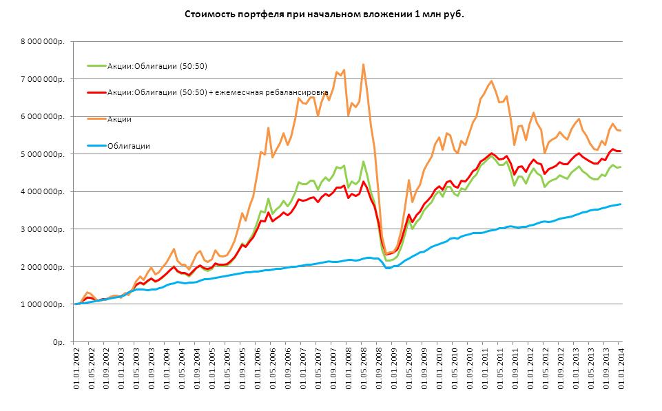 ребалансовка 50% акций и 50% облигаций